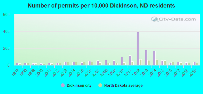 Sex offenders in dickinson nd map